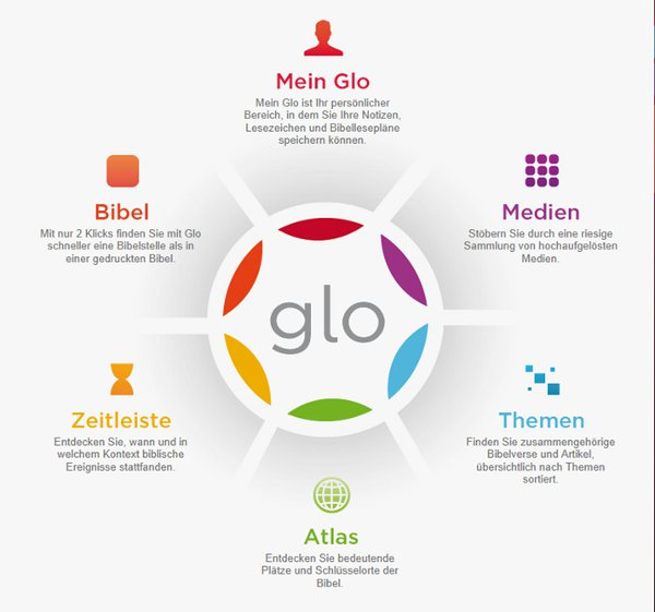 Glo. Die Bibel. (DVD-ROM)